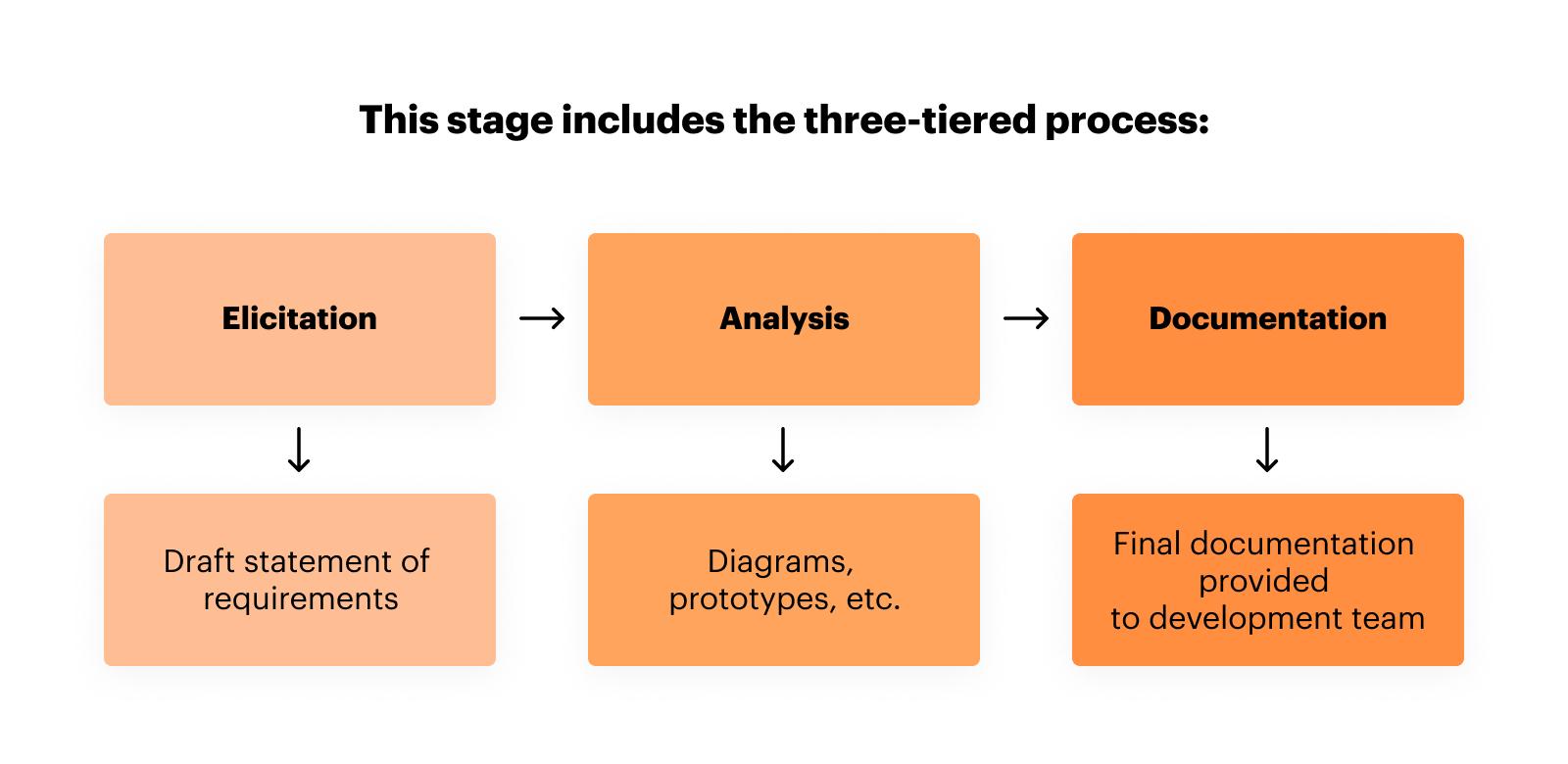 Business-Analysis-Process.png