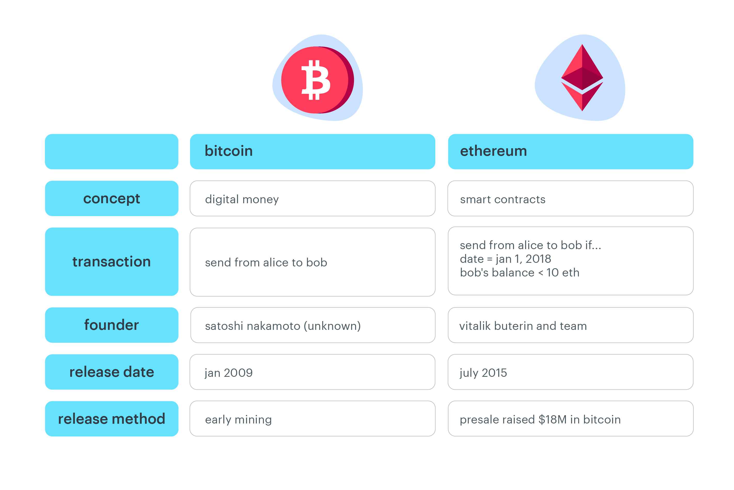 bitcoin-and-ethereum-comparison.png