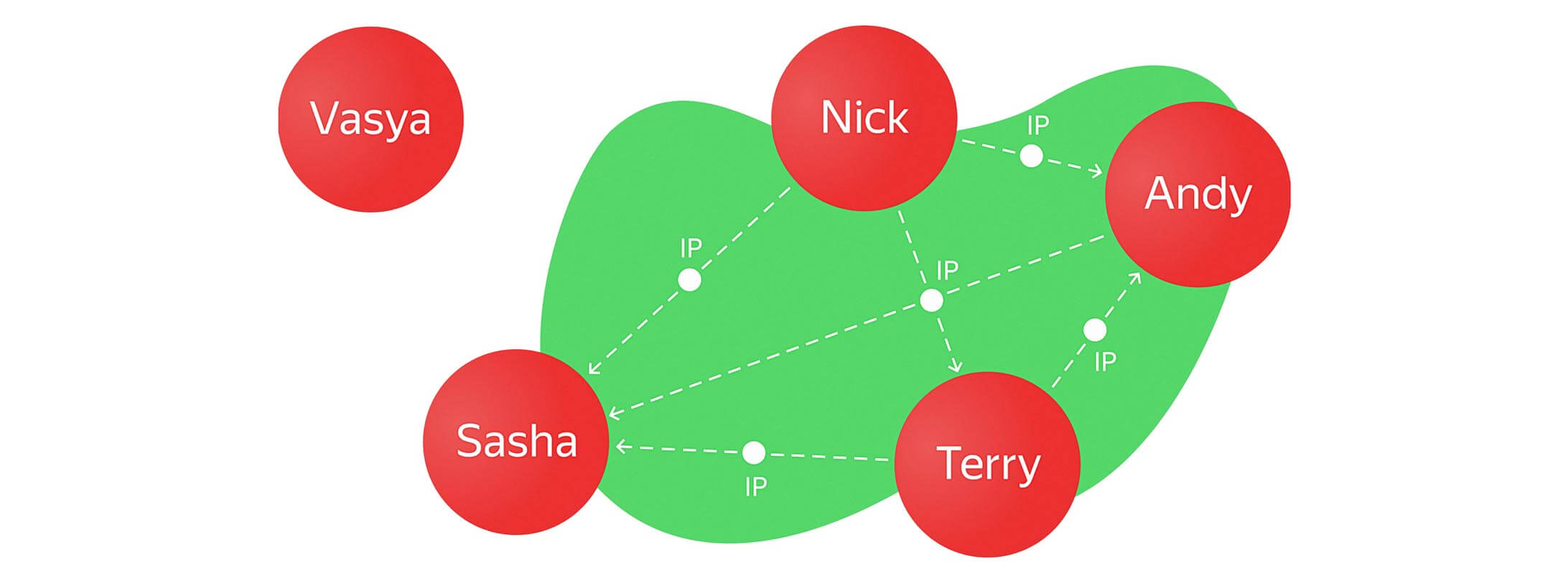 simple-user-graph-neo4j.jpg