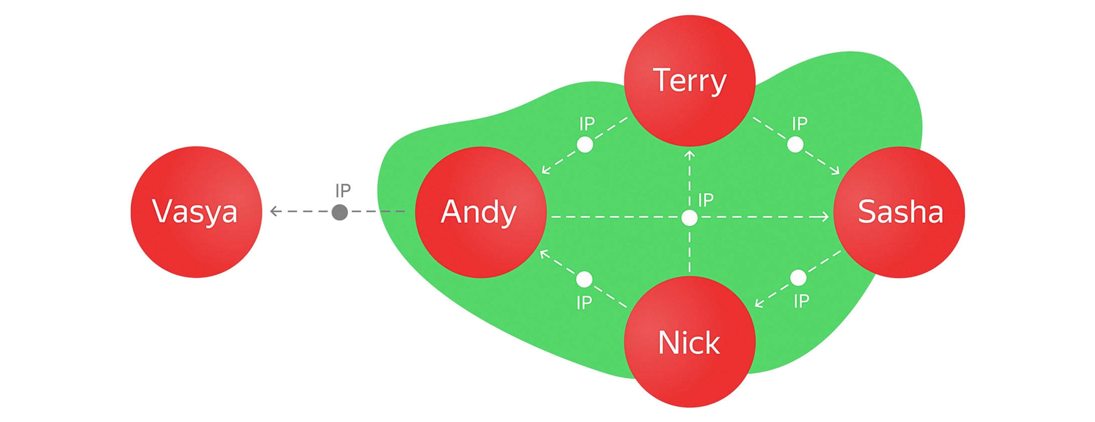 five-user-neo4j-graph.jpg