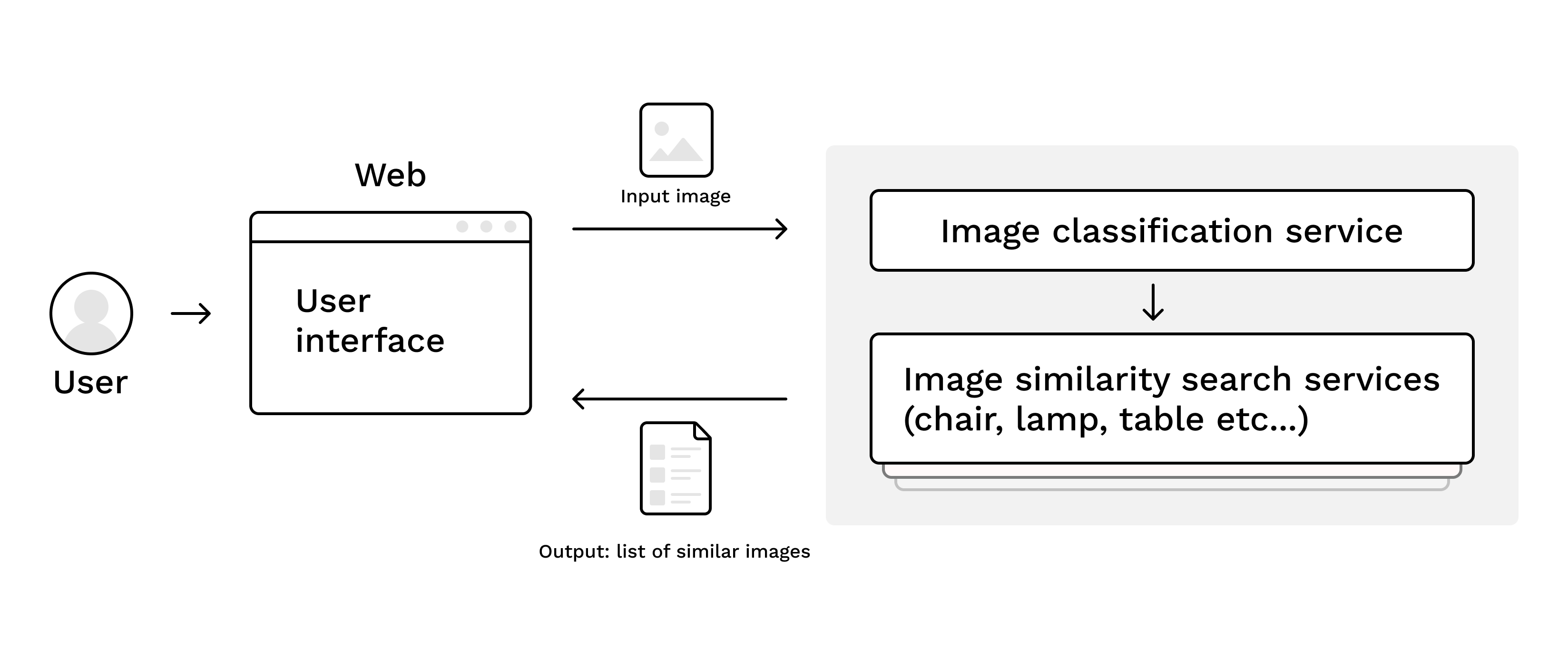 Image-Search-Architecture.png